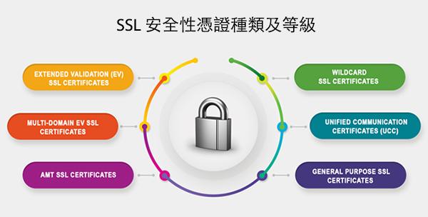 SSL installation service